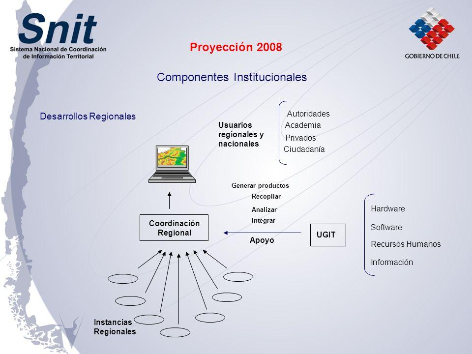 Desarrollos Regionales Hardware Software Recursos Humanos Información UGIT Apoyo Academia Autoridades Privados Ciudadanía Usuarios regionales y nacion