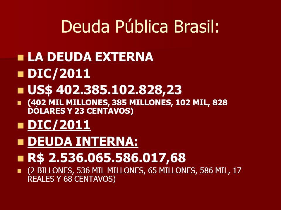 Deuda Pública Brasil: LA DEUDA EXTERNA DIC/2011 US$ 402.385.102.828,23 (402 MIL MILLONES, 385 MILLONES, 102 MIL, 828 DÓLARES Y 23 CENTAVOS) DIC/2011 DEUDA INTERNA: R$ 2.536.065.586.017,68 (2 BILLONES, 536 MIL MILLONES, 65 MILLONES, 586 MIL, 17 REALES Y 68 CENTAVOS)