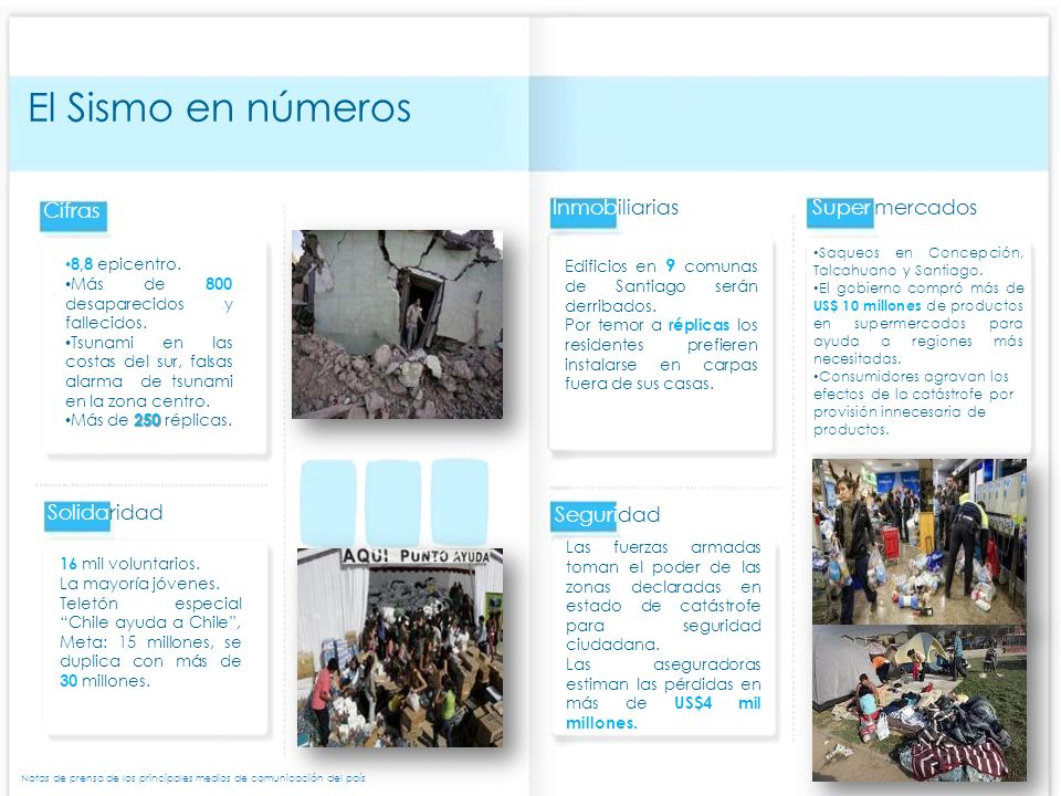 El Sismo en números Cifras 8,8 epicentro. Más de 800 desaparecidos y fallecidos.