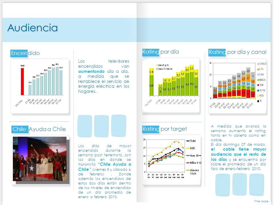 Audiencia Chile Ayuda a Chile Los televisores encendidos van aumentando día a día, a medida que se restablece el servicio de energía eléctrica en los hogares.