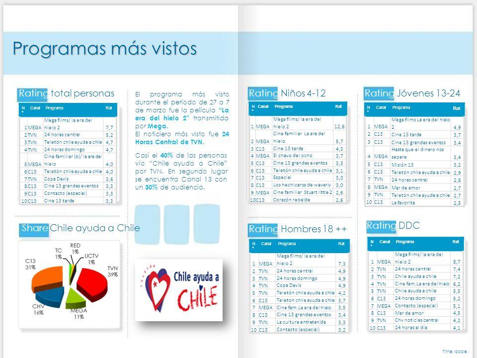 Rating total personas NºNº CanalProgramaRat 1MEGA Mega films/ la era del hielo 2 7,3 2TVN 24 horas central 4,9 3TVN 24 horas domingo 4,9 4TVN Copa Davis 4,9 5TVN Teletón chile ayuda a chile 4,2 6C13 Teleton chile ayuda a chile 3,7 7MEGA Cine fam.La era del hielo 3,5 8C13 Cine 13 grandes eventos 3,4 9TVN La cultura entretenida 3,3 10C13 Contacto (especial) 3,2 Rating Hombres 18 ++ Rating Niños 4-12 NºNº CanalPrograma Rat 1MEGA Mega films La era del hielo 2 4,9 2C13 Cine 13 tarde 3,7 3C13 Cine 13 grandes eventos 3,4 4MEGA Hasta que el dinero nos separe 3,4 5C13 Misión 13 3,2 6C13 Teletón chile ayuda a chile 2,9 7TVN 24 horas central 2,8 8MEGA Mar de amor 2,7 9TVN Teletón chile ayuda a chile 2,7 10C13La favorita 2,5 Rating Jóvenes 13-24 Programas más vistos NºNº CanalProgramaRat 1MEGA Mega films/ la era del hielo 2 7,7 2TVN 24 horas central 5,2 3TVN Teletón chile ayuda a chile 4,7 4TVN 24 horas domingo 4,7 5MEGA Cine familiar (b)/ la era del hielo 4,0 6C13 Teletón chile ayuda a chile 4,0 7TVN Copa Davis 3,6 8C13 Cine 13 grandes eventos 3,3 9C13 Contacto (especial) 3,3 10C13 Cine 13 tarde 3,3 Share Chile ayuda a Chile Casi el 40% de las personas vio Chile ayuda a Chile por TVN.