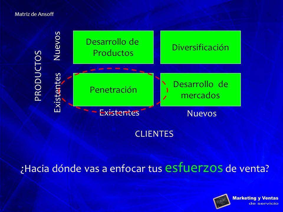 CLIENTES PRODUCTOS Existentes Nuevos Penetración Desarrollo de mercados Desarrollo de Productos Diversificación Matriz de Ansoff Existentes Nuevos ¿Ha
