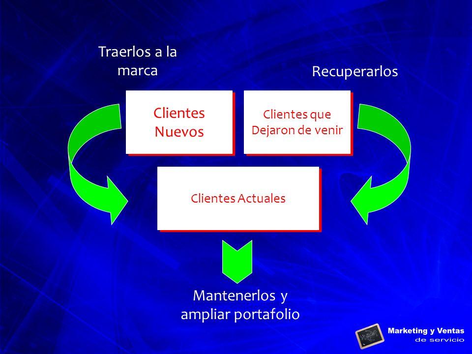 Clientes Actuales Clientes que Dejaron de venir Clientes que Dejaron de venir Clientes Nuevos Clientes Nuevos Mantenerlos y ampliar portafolio Recuper