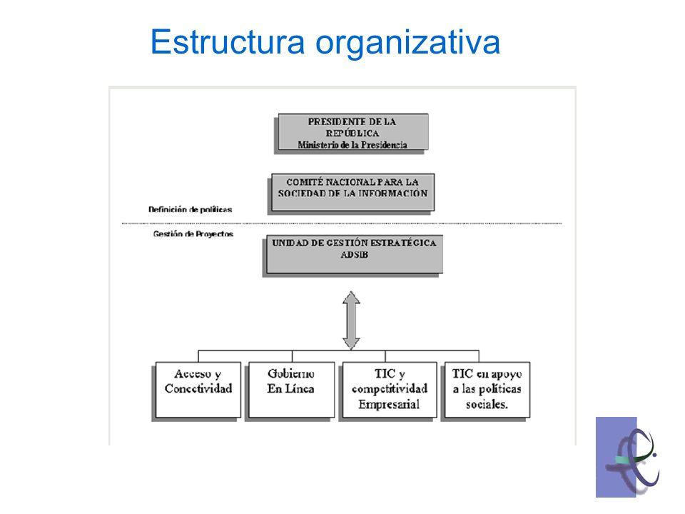 Gobierno Electronico - Situacion actual Bolivia cuenta con 60 sitios Web del sector publico, varios de ellos sin adecuado mantenimiento.