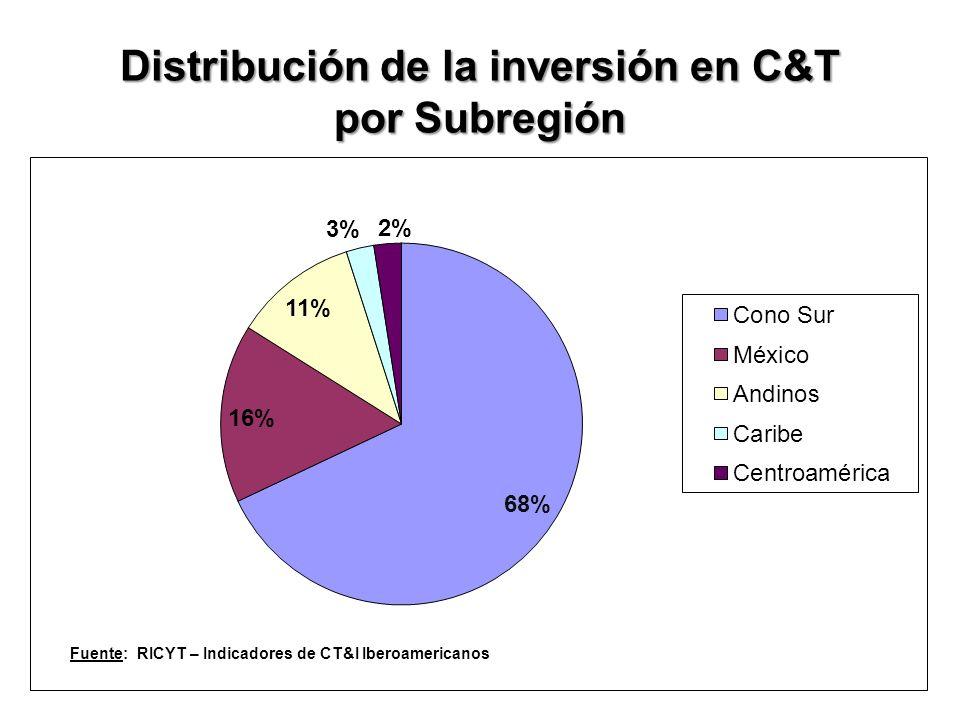Distribución de la inversión en C&T por Subregión Fuente: RICYT – Indicadores de CT&I Iberoamericanos