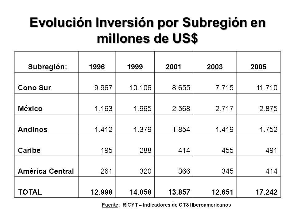 Evolución Inversión por Subregión en millones de US$ Subregión:19961999200120032005 Cono Sur9.96710.1068.6557.71511.710 México1.1631.9652.5682.7172.875 Andinos1.4121.3791.8541.4191.752 Caribe195288414455491 América Central261320366345414 TOTAL12.99814.05813.85712.65117.242 Fuente: RICYT – Indicadores de CT&I Iberoamericanos