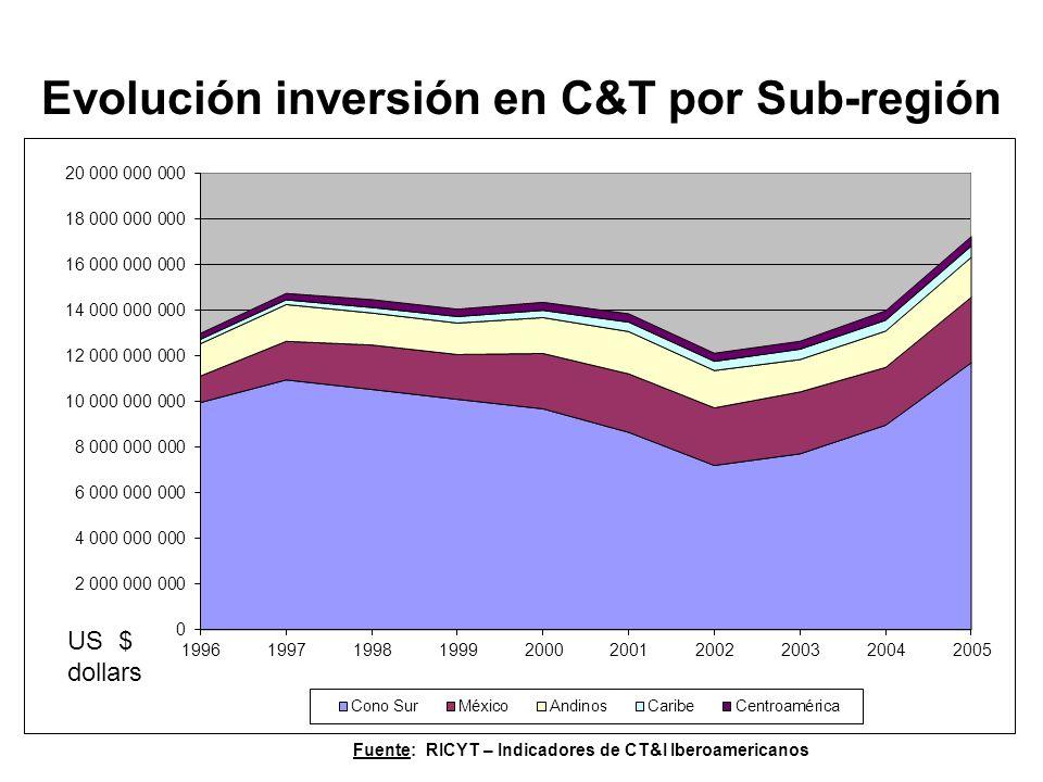 Evolución inversión en C&T por Sub-región US $ dollars Fuente: RICYT – Indicadores de CT&I Iberoamericanos