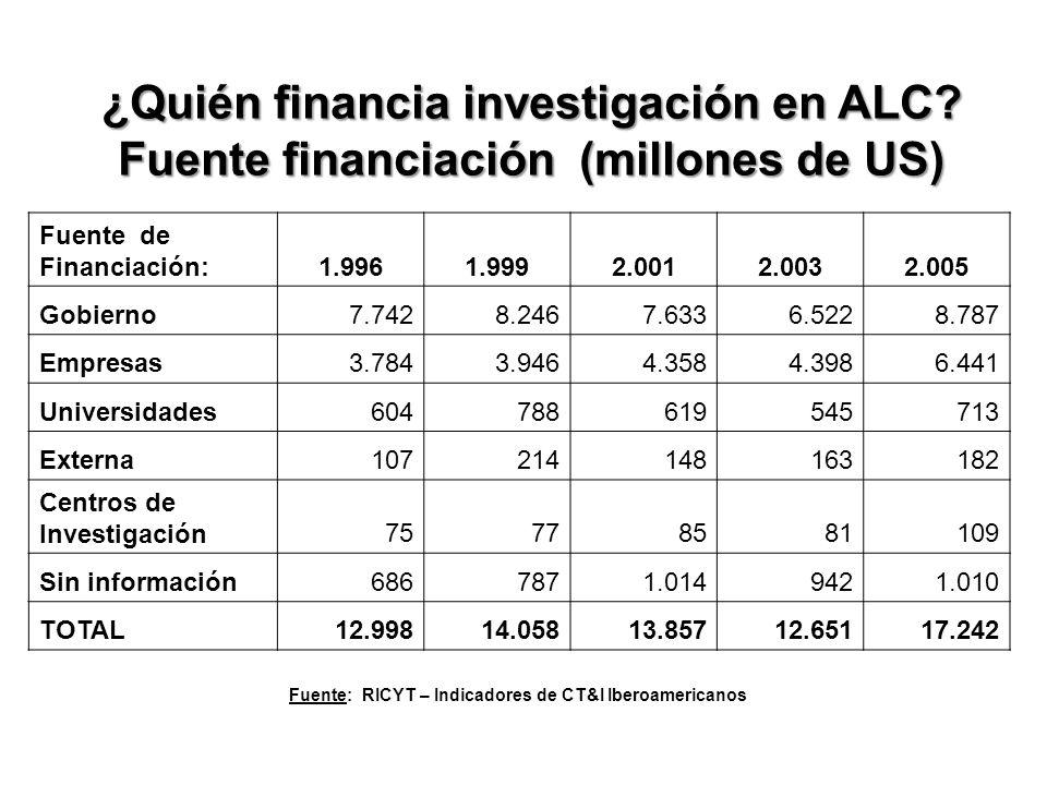 ¿Quién financia investigación en ALC.