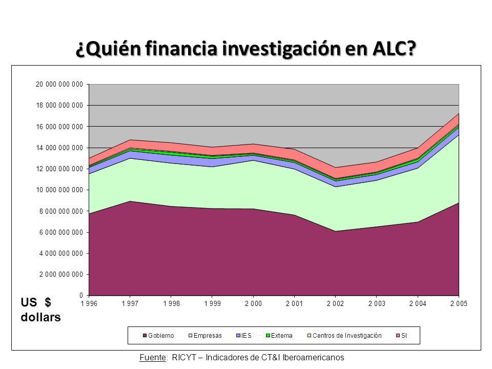 ¿Quién financia investigación en ALC? Fuente: RICYT – Indicadores de CT&I Iberoamericanos