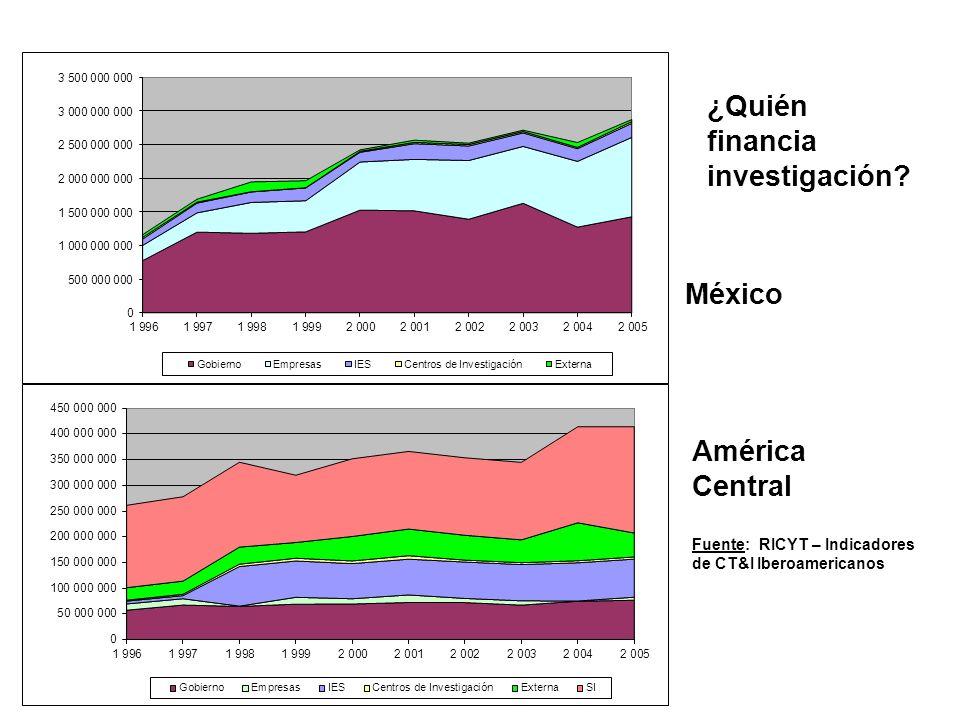 México América Central ¿Quién financia investigación.