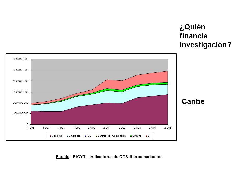 Caribe ¿Quién financia investigación? Fuente: RICYT – Indicadores de CT&I Iberoamericanos
