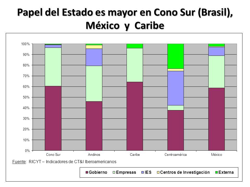Papel del Estado es mayor en Cono Sur (Brasil), México y Caribe Fuente: RICYT – Indicadores de CT&I Iberoamericanos