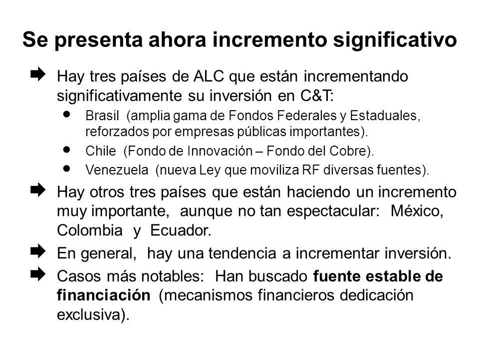 Se presenta ahora incremento significativo Hay tres países de ALC que están incrementando significativamente su inversión en C&T: Brasil (amplia gama de Fondos Federales y Estaduales, reforzados por empresas públicas importantes).