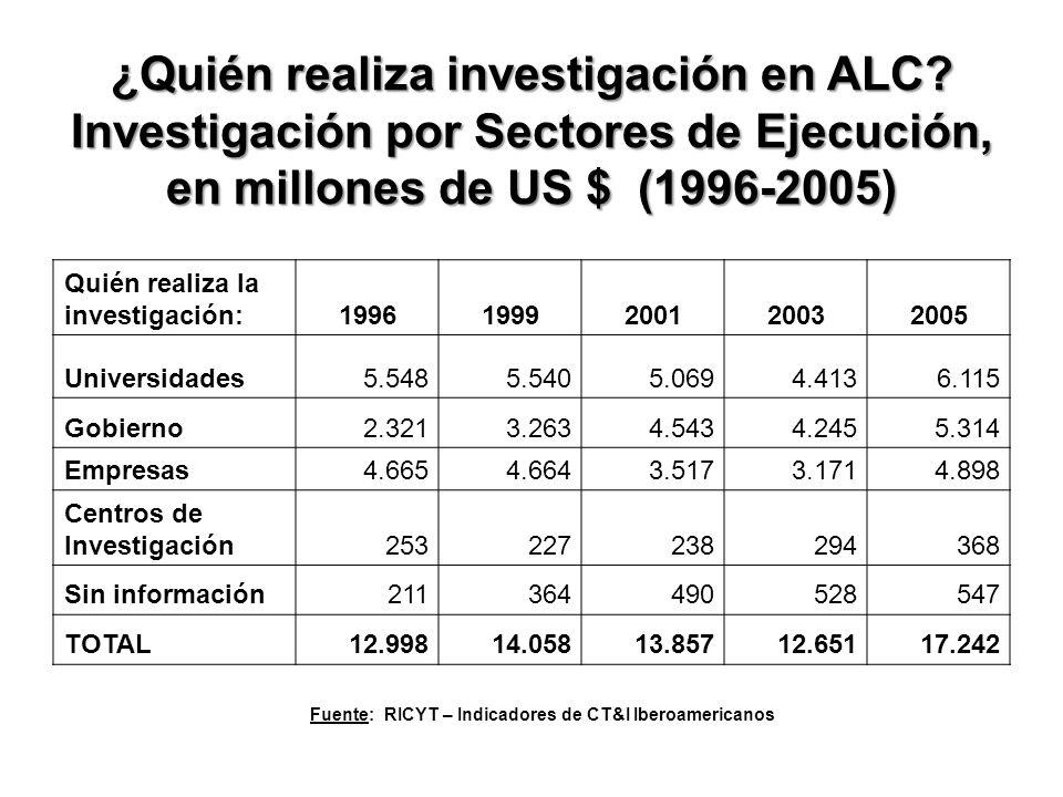 ¿Quién realiza investigación en ALC.