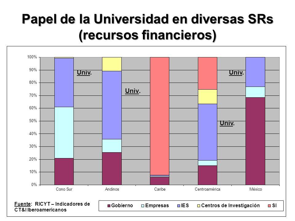 Papel de la Universidad en diversas SRs (recursos financieros) Fuente: RICYT – Indicadores de CT&I Iberoamericanos Univ.
