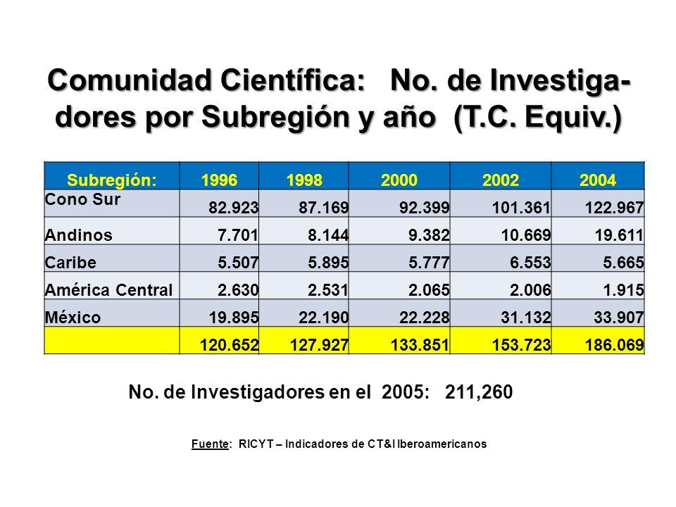 Comunidad Científica: No.de Investiga- dores por Subregión y año (T.C.