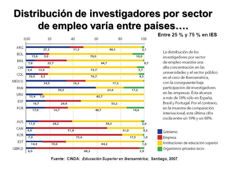 Distribución de investigadores por sector de empleo varía entre países….