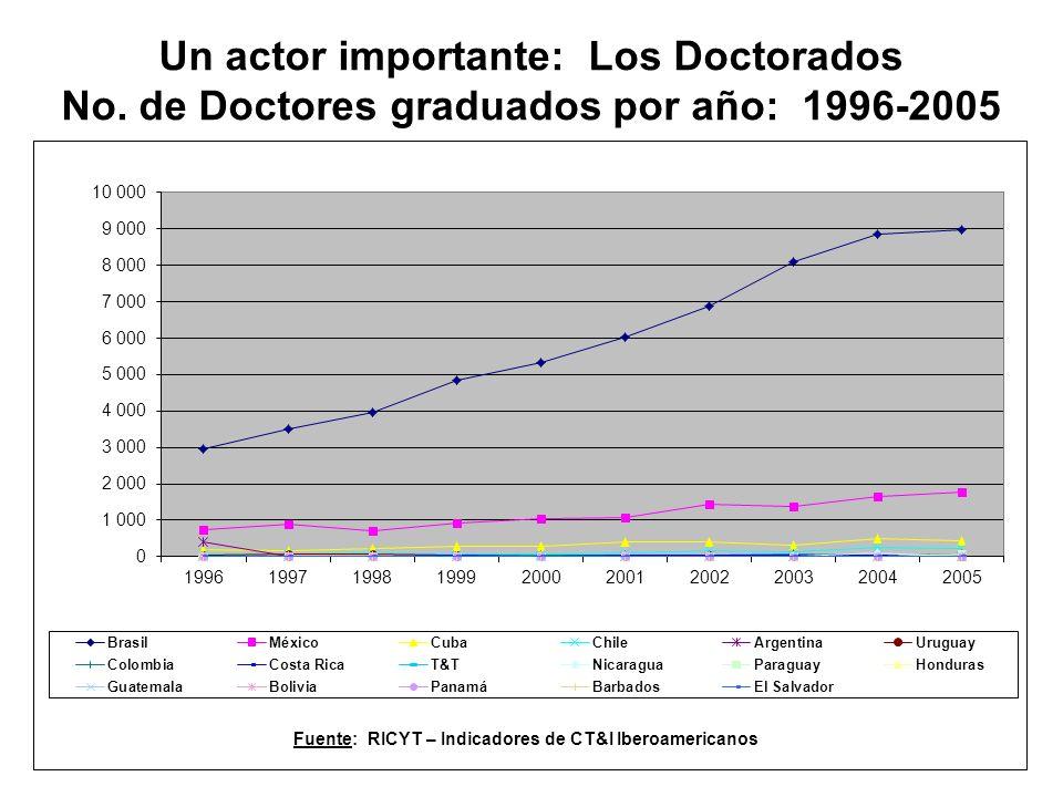 Un actor importante: Los Doctorados No.