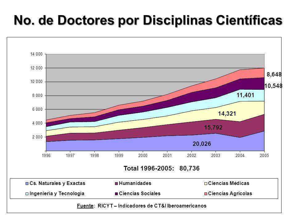 No. de Doctores por Disciplinas Científicas 20,026 15,792 14,321 11,401 10,548 8,648 Total 1996-2005: 80,736 Fuente: RICYT – Indicadores de CT&I Ibero