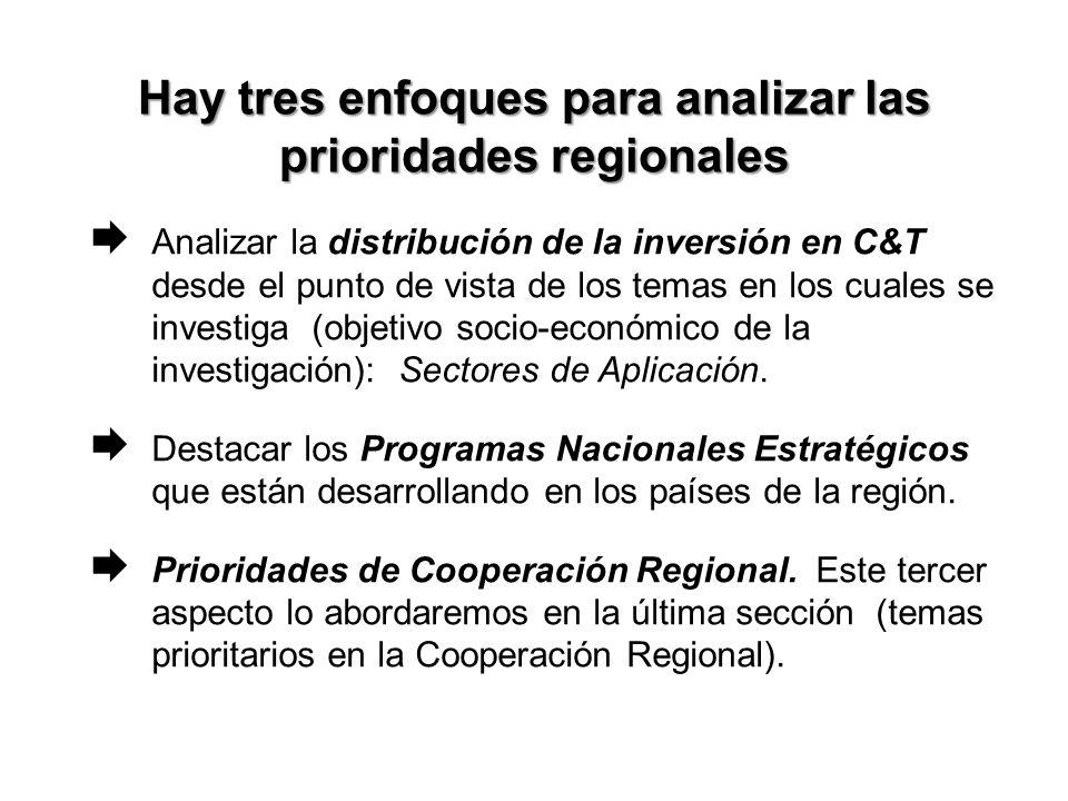 Hay tres enfoques para analizar las prioridades regionales Analizar la distribución de la inversión en C&T desde el punto de vista de los temas en los cuales se investiga (objetivo socio-económico de la investigación): Sectores de Aplicación.