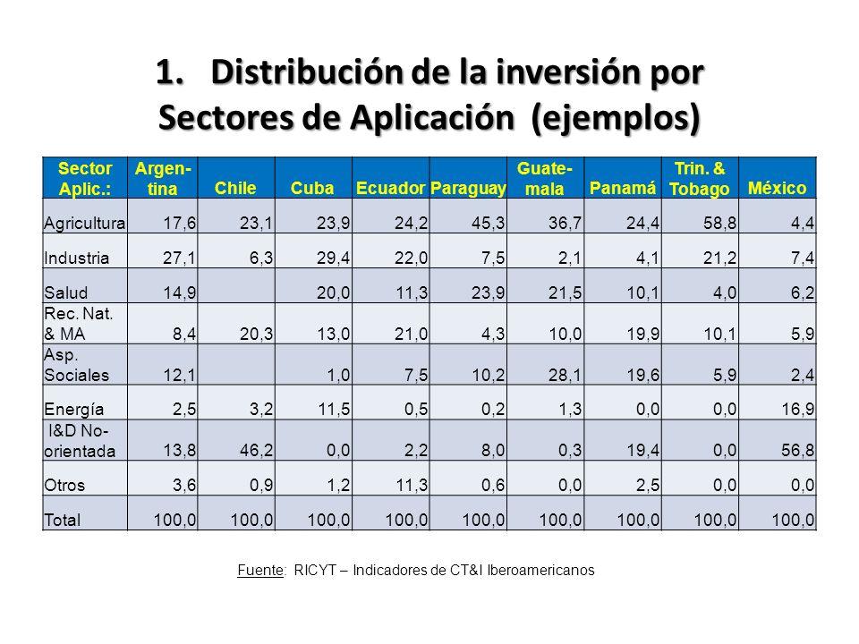 1. Distribución de la inversión por Sectores de Aplicación (ejemplos) Sector Aplic.: Argen- tinaChileCubaEcuadorParaguay Guate- malaPanamá Trin. & Tob