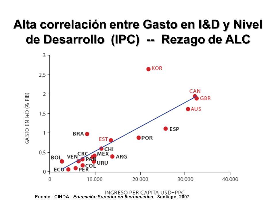Alta correlación entre Gasto en I&D y Nivel de Desarrollo (IPC) -- Rezago de ALC Fuente: CINDA: Educación Superior en Iberoamérica; Santiago, 2007.