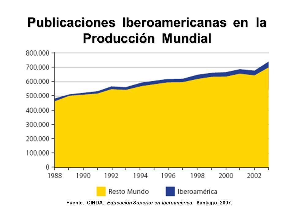 Publicaciones Iberoamericanas en la Producción Mundial Fuente: CINDA: Educación Superior en Iberoamérica; Santiago, 2007.