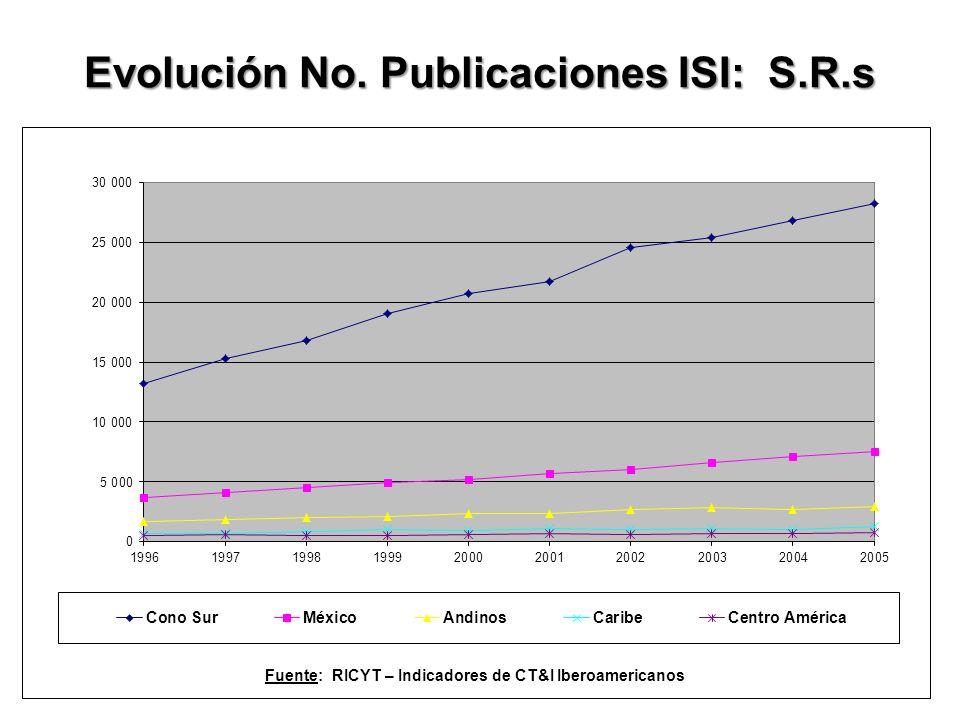 Evolución No. Publicaciones ISI: S.R.s Fuente: RICYT – Indicadores de CT&I Iberoamericanos