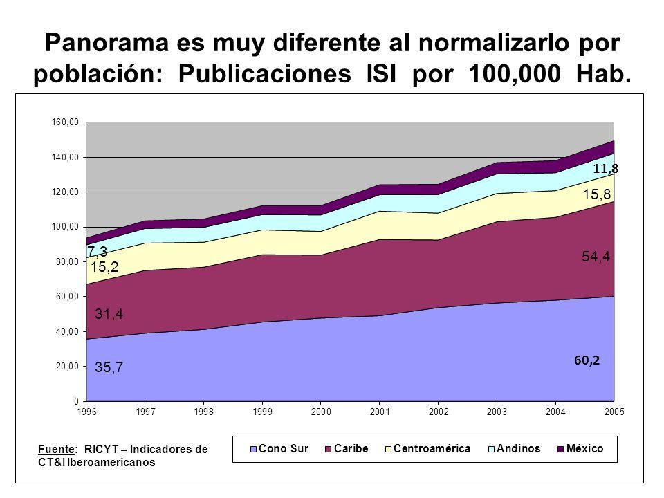Panorama es muy diferente al normalizarlo por población: Publicaciones ISI por 100,000 Hab.