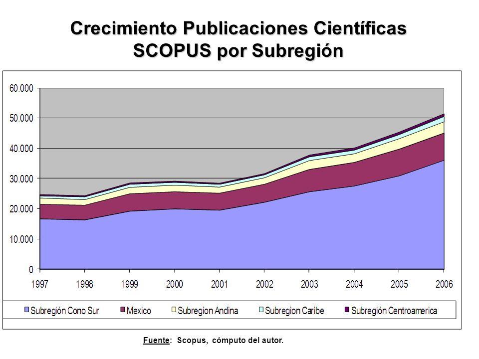 Crecimiento Publicaciones Científicas SCOPUS por Subregión Fuente: Scopus, cómputo del autor.