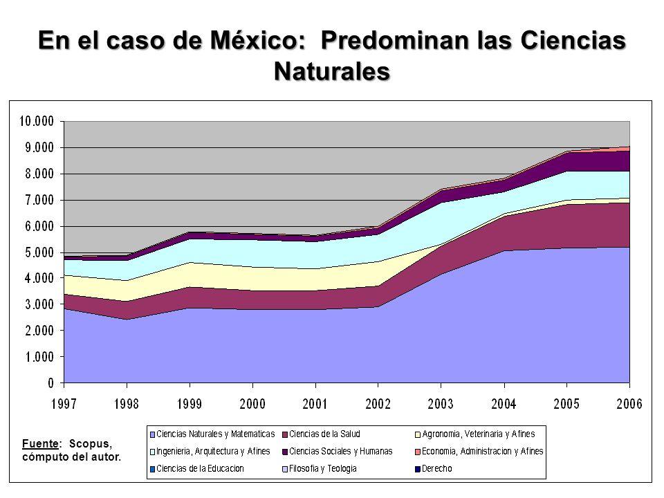 En el caso de México: Predominan las Ciencias Naturales Fuente: Scopus, cómputo del autor.