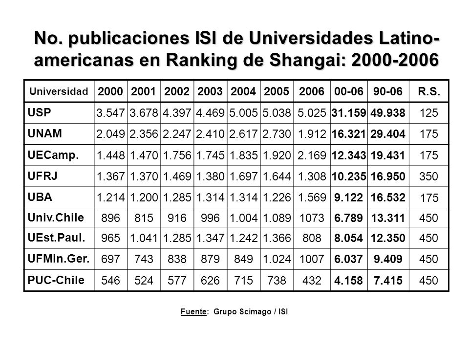 Universidad 200020012002200320042005200600-0690-06R.S.