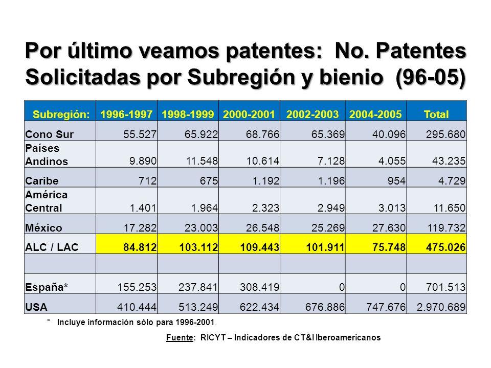 Por último veamos patentes: No.