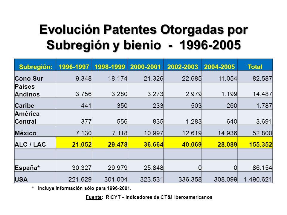 Evolución Patentes Otorgadas por Subregión y bienio - 1996-2005 Falta Patentes Otorgadas Subregión:1996-19971998-19992000-20012002-20032004-2005Total Cono Sur9.34818.17421.32622.68511.05482.587 Países Andinos3.7563.2803.2732.9791.19914.487 Caribe4413502335032601.787 América Central3775568351.2836403.691 México7.1307.11810.99712.61914.93652.800 ALC / LAC21.05229.47836.66440.06928.089155.352 España*30.32729.97925.8480086.154 USA221.629301.004323.531336.358308.0991.490.621 * Incluye información sólo para 1996-2001.