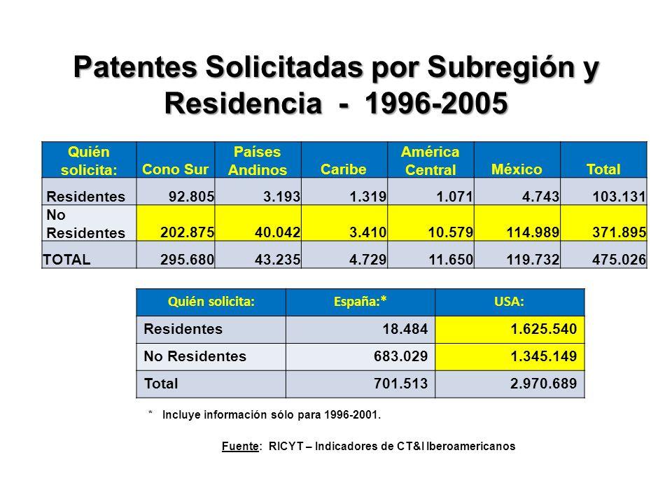 Patentes Solicitadas por Subregión y Residencia - 1996-2005 Quién solicita:Cono Sur Países AndinosCaribe América CentralMéxicoTotal Residentes92.8053.1931.3191.0714.743103.131 No Residentes202.87540.0423.41010.579114.989371.895 TOTAL295.68043.2354.72911.650119.732475.026 Quién solicita:España:*USA: Residentes18.4841.625.540 No Residentes683.0291.345.149 Total701.5132.970.689 * Incluye información sólo para 1996-2001.
