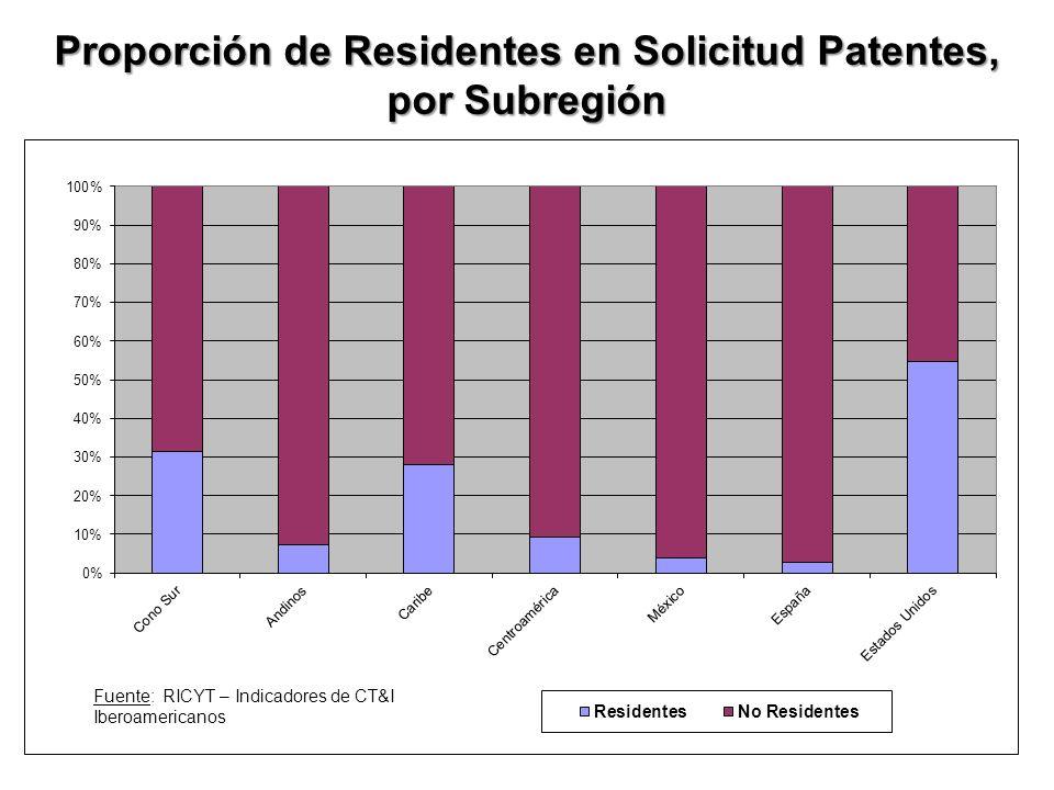 Proporción de Residentes en Solicitud Patentes, por Subregión Fuente: RICYT – Indicadores de CT&I Iberoamericanos