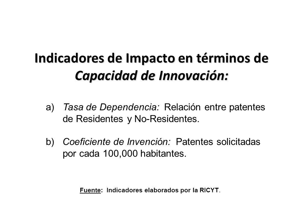 Indicadores de Impacto en términos de Capacidad de Innovación: a)Tasa de Dependencia: Relación entre patentes de Residentes y No-Residentes.