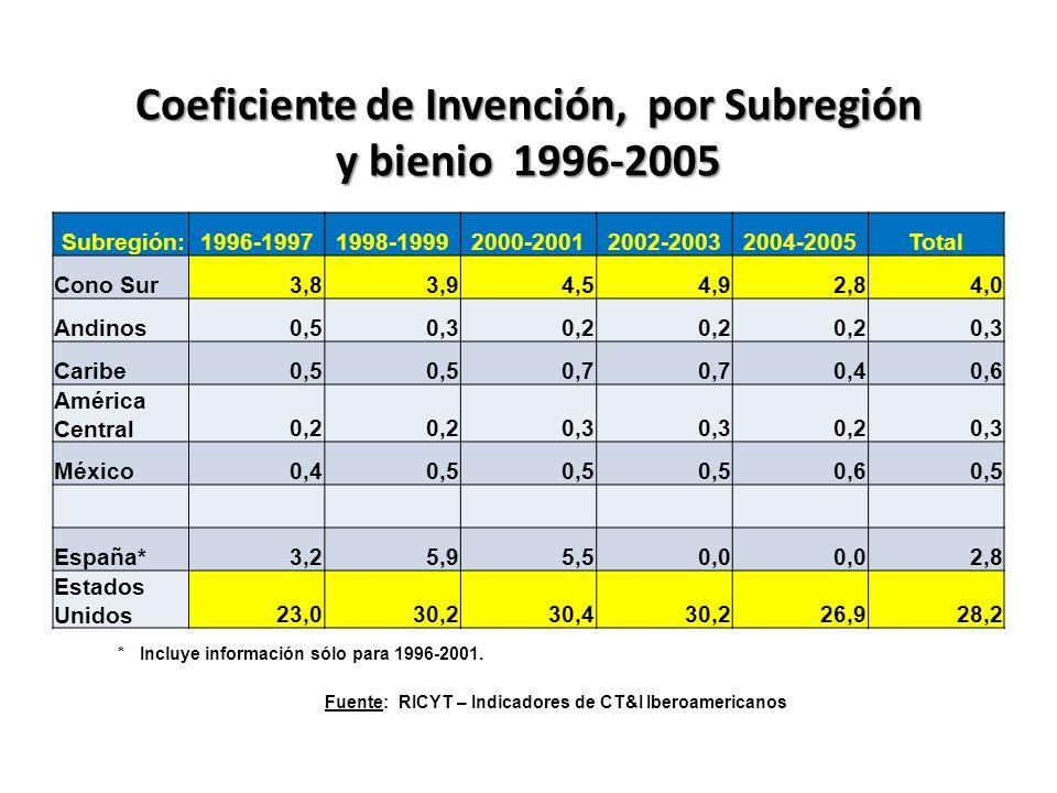 Coeficiente de Invención, por Subregión y bienio 1996-2005 Subregión:1996-19971998-19992000-20012002-20032004-2005Total Cono Sur3,83,94,54,92,84,0 Andinos0,50,30,2 0,3 Caribe0,5 0,7 0,40,6 América Central0,2 0,3 0,20,3 México0,40,5 0,60,5 España*3,25,95,50,0 2,8 Estados Unidos23,030,230,430,226,928,2 * Incluye información sólo para 1996-2001.