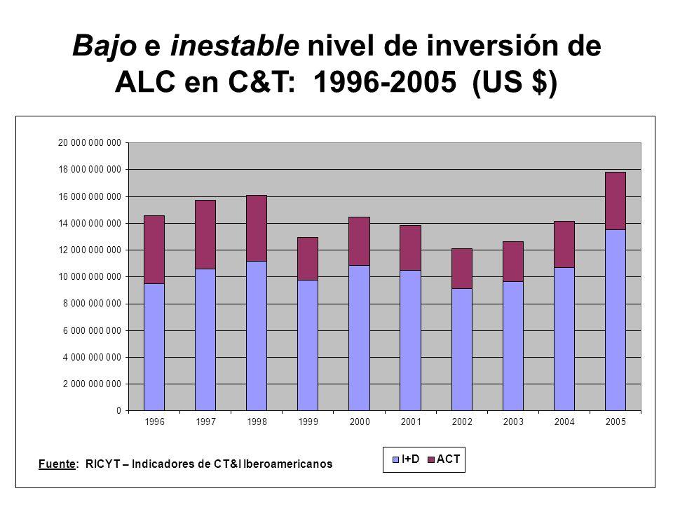 Bajo e inestable nivel de inversión de ALC en C&T: 1996-2005 (US $) Fuente: RICYT – Indicadores de CT&I Iberoamericanos