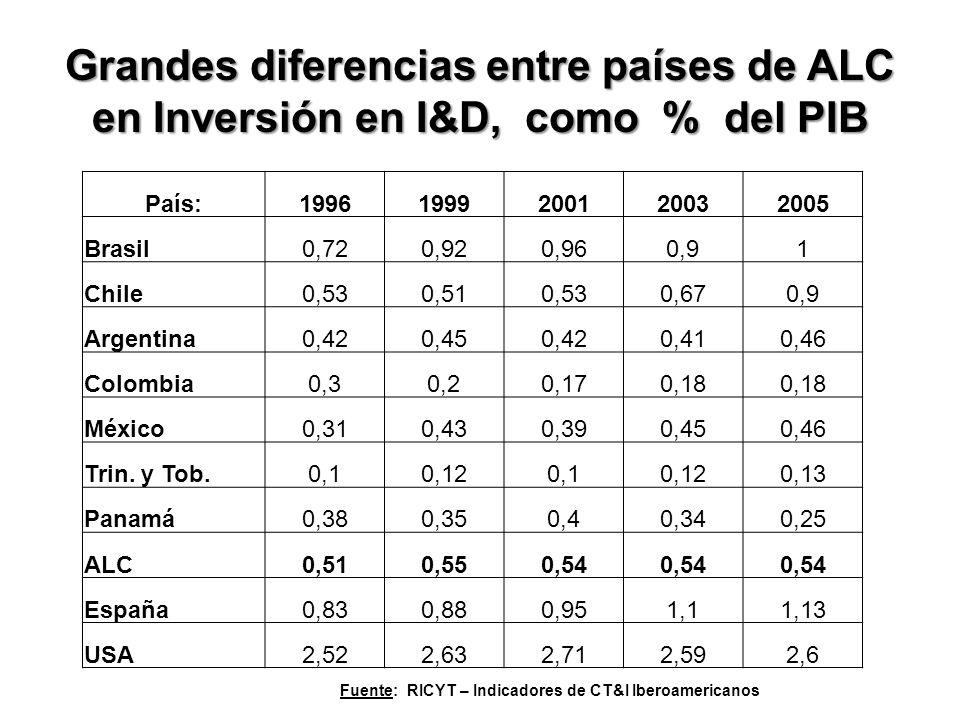 Grandes diferencias entre países de ALC en Inversión en I&D, como % del PIB País:19961999200120032005 Brasil0,720,920,960,91 Chile0,530,510,530,670,9 Argentina0,420,450,420,410,46 Colombia0,30,20,170,18 México0,310,430,390,450,46 Trin.