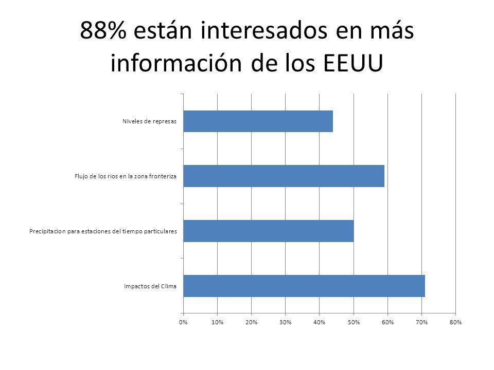 88% están interesados en más información de los EEUU
