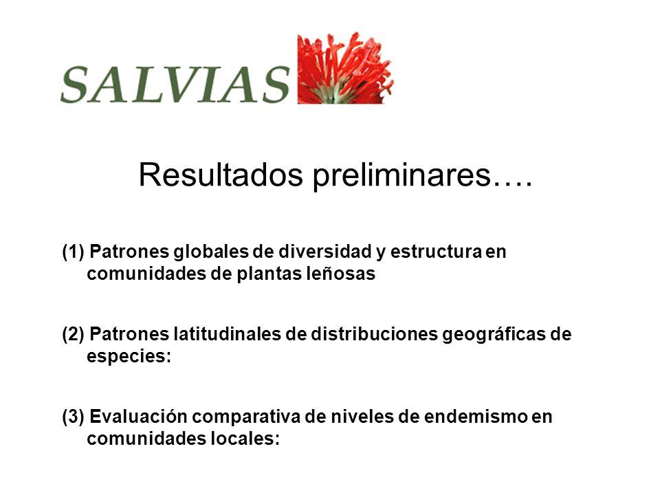 (2) Patrones latitudinales de distribuciones geográficas de especies: (1) Patrones globales de diversidad y estructura en comunidades de plantas leñosas (3) Evaluación comparativa de niveles de endemismo en comunidades locales: