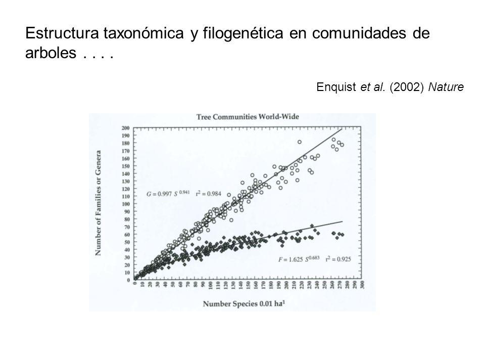 Enquist et al. (2002) Nature Estructura taxonómica y filogenética en comunidades de arboles....