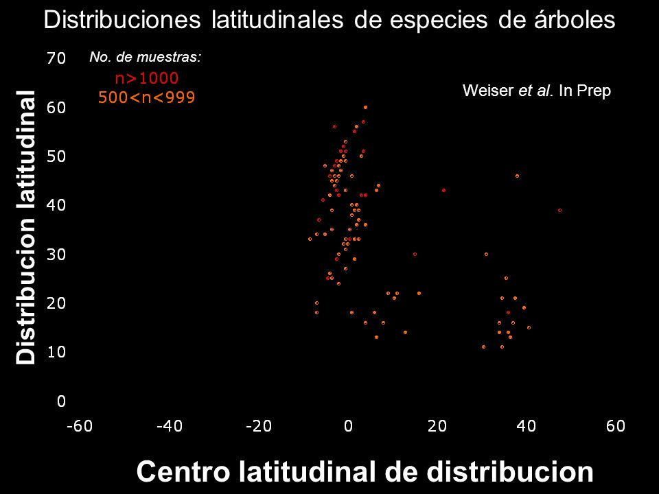 The results Weiser et al. In Prep Centro latitudinal de distribucion Distribucion latitudinal No. de muestras: Distribuciones latitudinales de especie