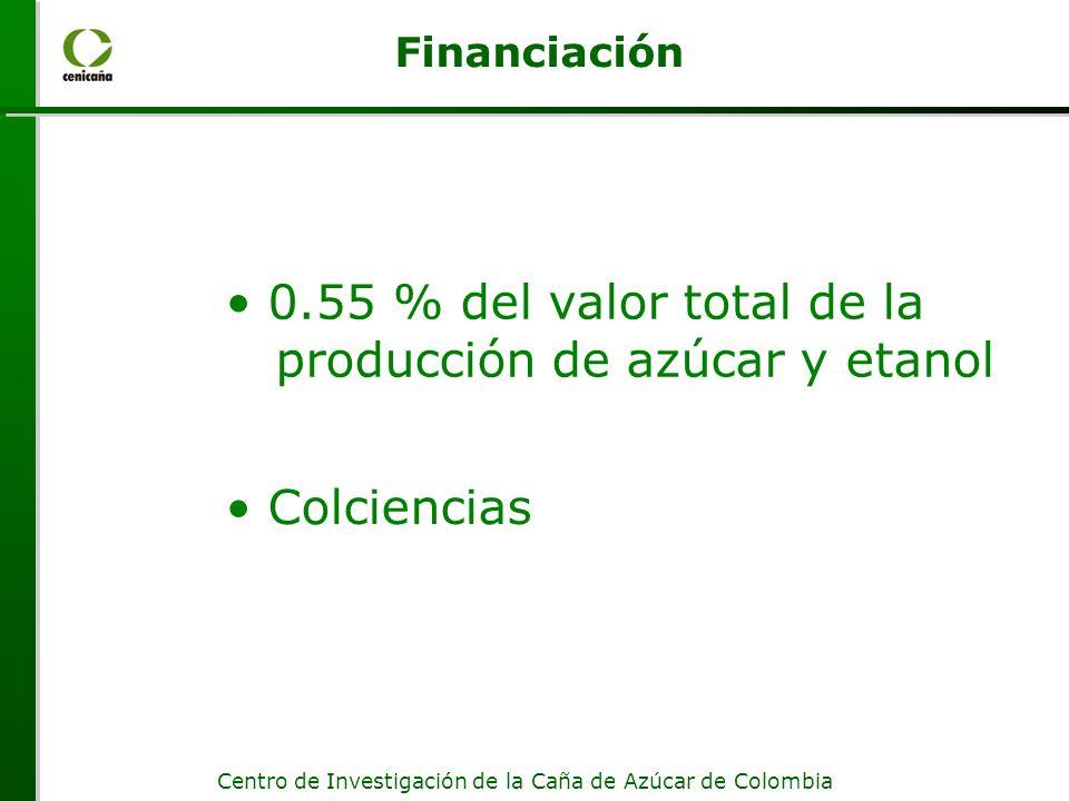 Centro de Investigación de la Caña de Azúcar de Colombia Financiación 0.55 % del valor total de la producción de azúcar y etanol Colciencias