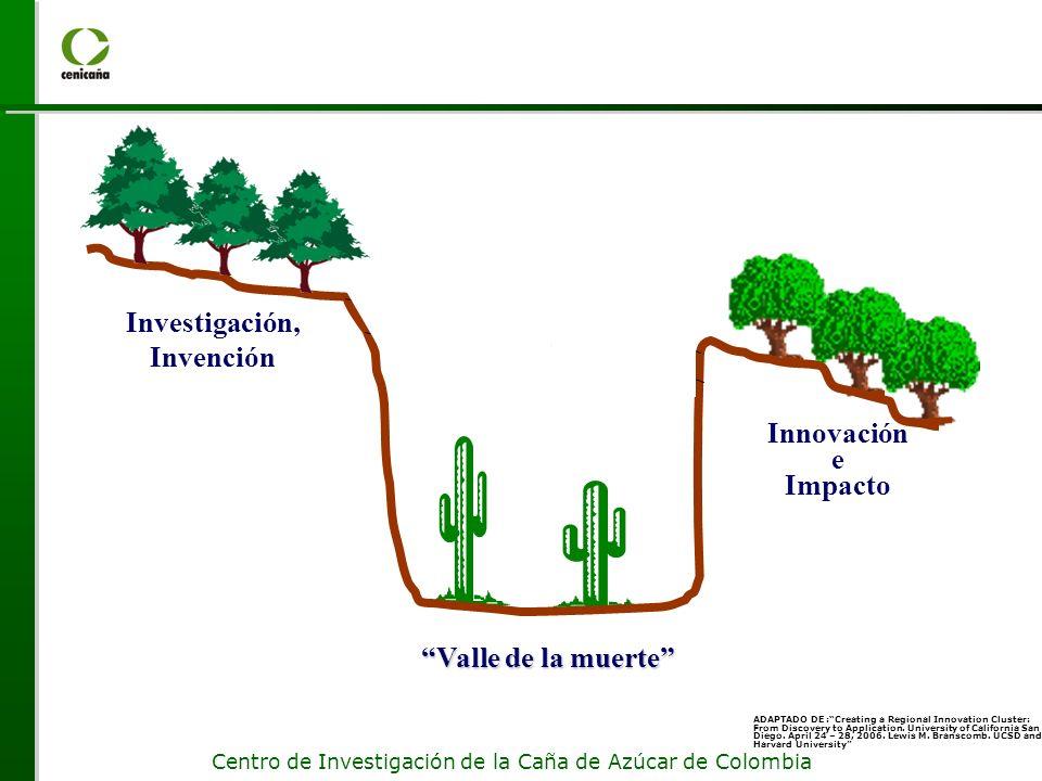 Centro de Investigación de la Caña de Azúcar de Colombia Investigación, Invención Innovación e Impacto Valle de la muerte ADAPTADO DE :Creating a Regional Innovation Cluster: From Discovery to Application.