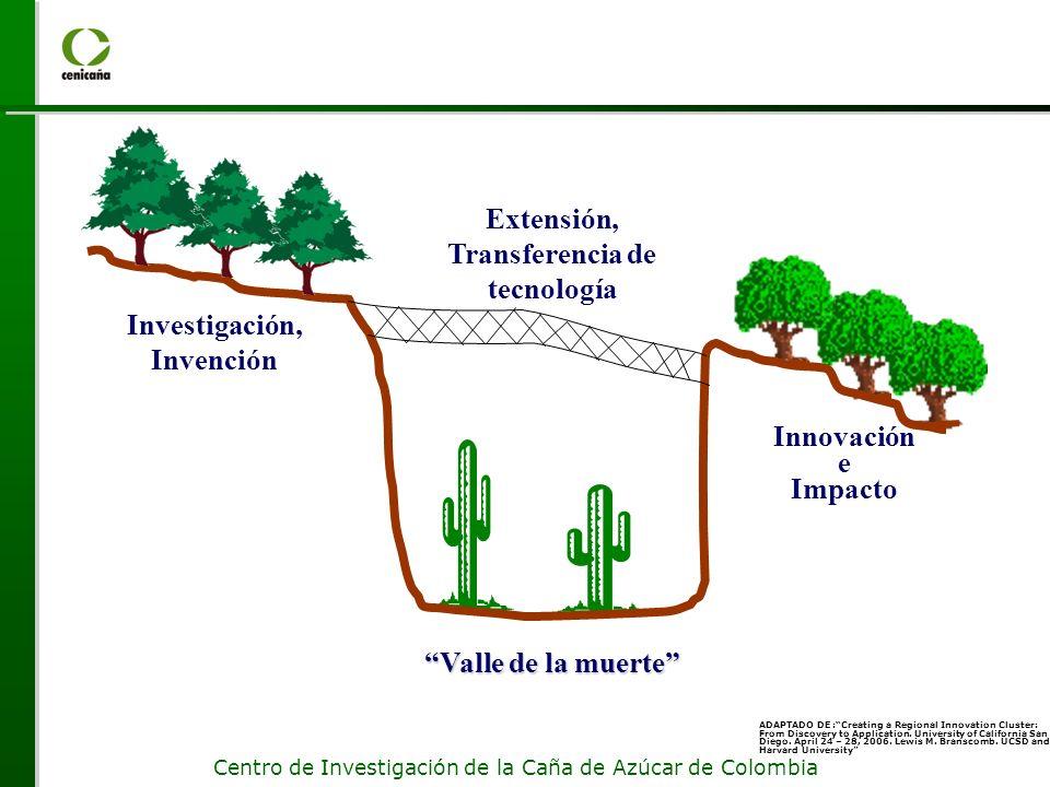 Centro de Investigación de la Caña de Azúcar de Colombia Investigación, Invención Valle de la muerte ADAPTADO DE :Creating a Regional Innovation Clust