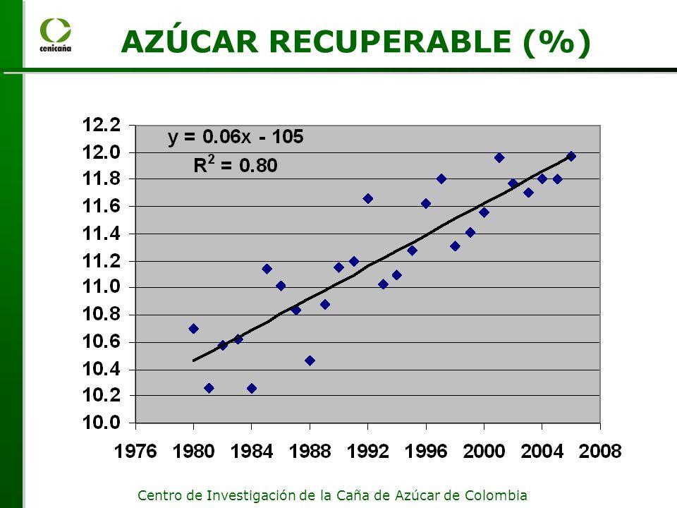 AZÚCAR RECUPERABLE (%)