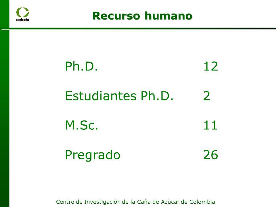 Centro de Investigación de la Caña de Azúcar de Colombia Ph.D.12 (5) Estudiantes Ph.D.2 M.Sc.11 (5) Pregrado26 Recurso humano