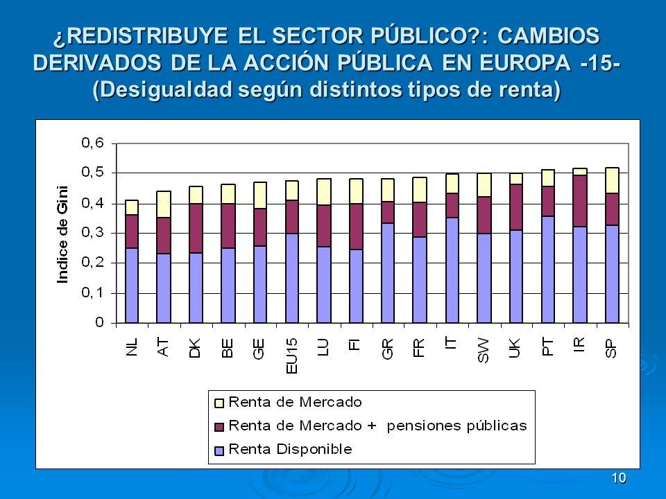 10 ¿REDISTRIBUYE EL SECTOR PÚBLICO : CAMBIOS DERIVADOS DE LA ACCIÓN PÚBLICA EN EUROPA -15- (Desigualdad según distintos tipos de renta)